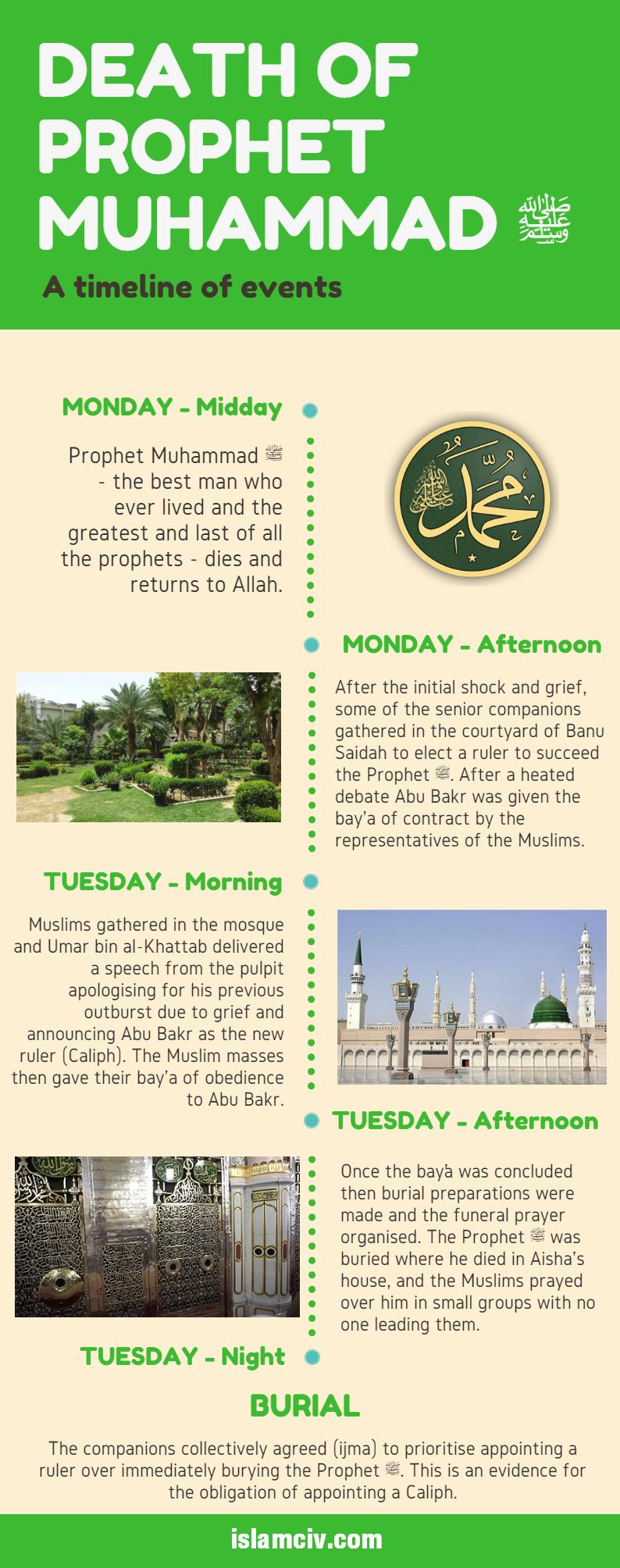 prophet-death-timeline