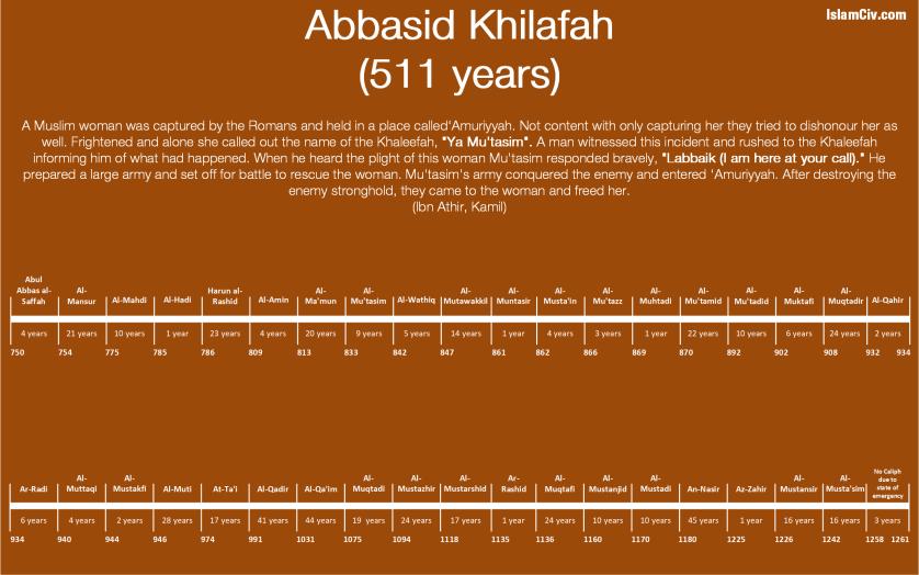 Abbasid Khilafah