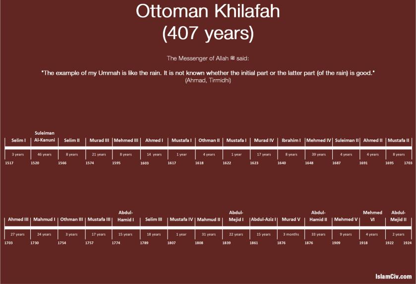 ottoman-khilafah