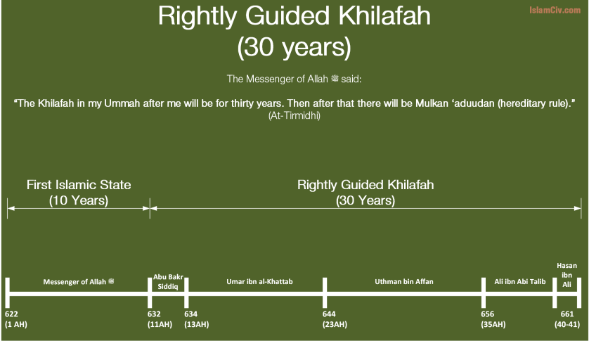 Rightly Guided Khilafah Infographic