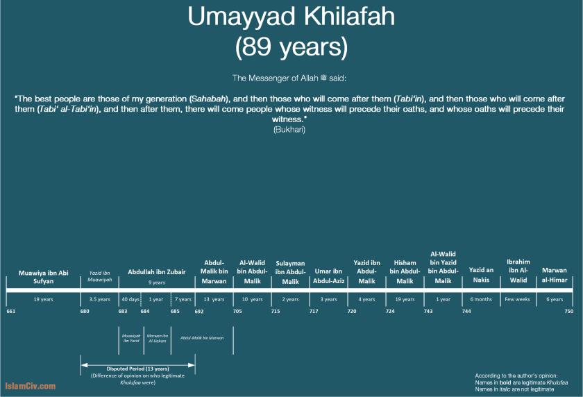 Ummayad Khilafah