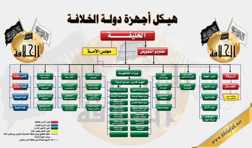 arabic org chart
