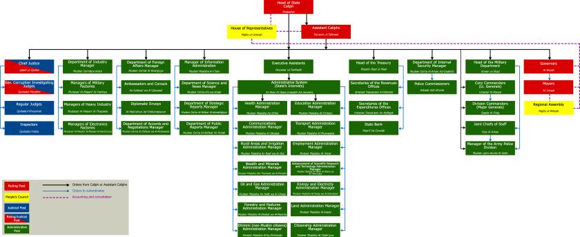 HT ORG CHART