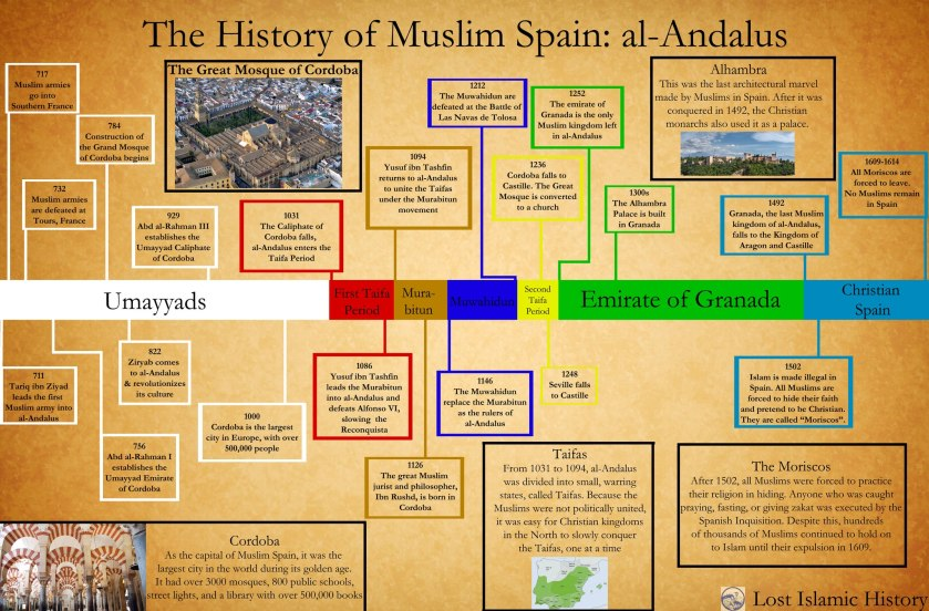 history-of-islam-spain