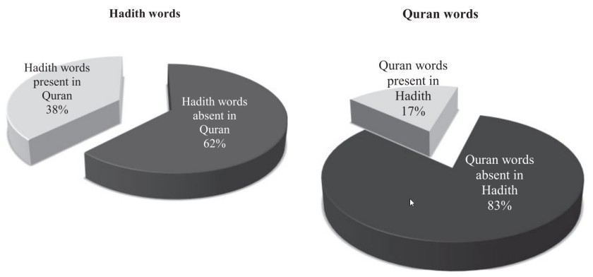 hadith-quran