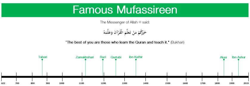 scholars timeline
