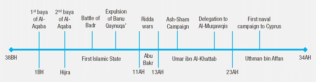 Ubadah ibn as-samit timeline