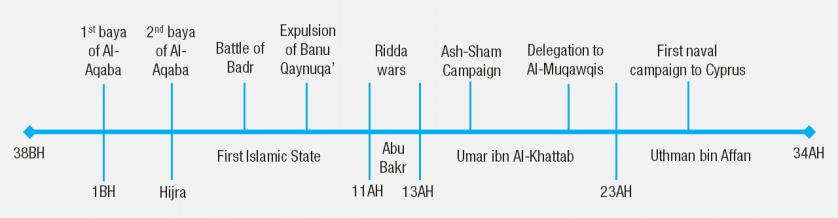 Ubadah ibn as-samit timeline